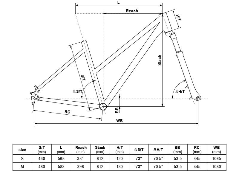 Geometria roweru Kellys Clea